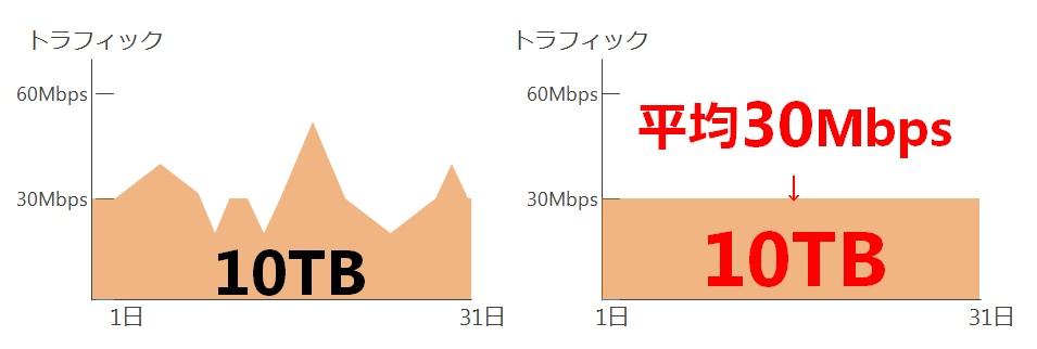 平均30Mbpsで10TB
